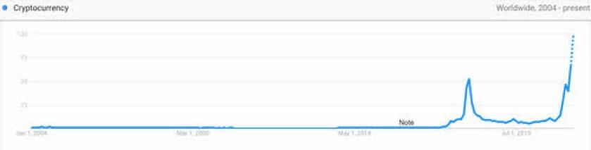 google-cripto% - El colapso cripto lo copa todo