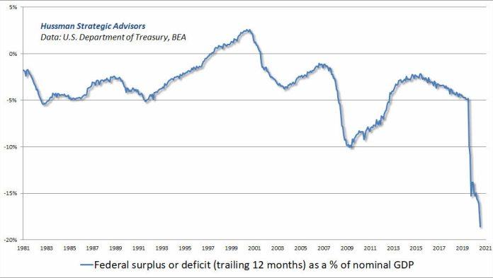 hussman-deficit-fiscal% - No es lo mismo hacer techo que estallar una burbuja