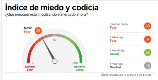 indicador-miedo-20-mayo-2021% - El sentimiento de la masa se enfría pero moderadamente