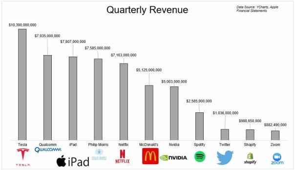 ipad-3-empresa-por-ingresos% - Los resultados son como el algodón no engañan