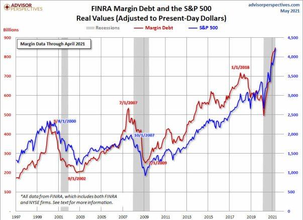 margin-debt-26-mayo% - Deuda al margen y los inversores frente al nivel de crédito