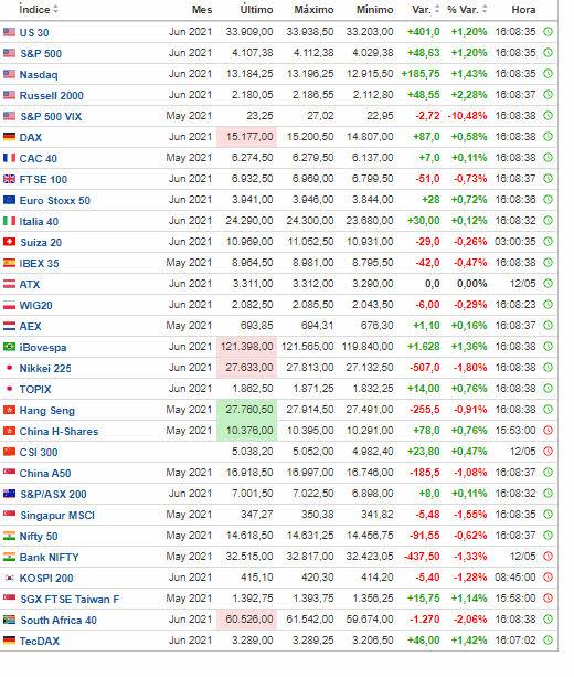 mercados-se-dan-la-vuelta-13-mayo% - Futuros se dan la vuelta