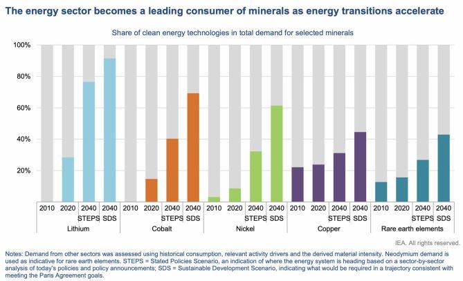 minerales-de-energias% - Las nuevas energías se basan en nuevos minerales