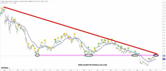 santander-20-mayo-2021% - Santander en zona de fin de pullback en gráfico de largo plazo
