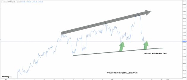 sp500-11-mayo-2021% - Por el momento calma, corrección técnica