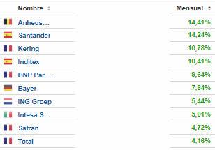 top-mayo-euro% - El top ten good&bad del euro stoxx en mayo