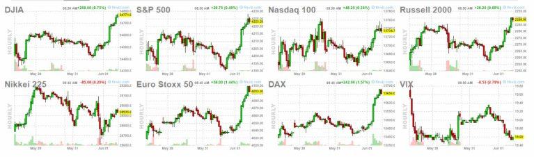 1-junio-2021-apertura-USA% - ¡¡ Cómo abrirá  Wall Street hoy¡¡