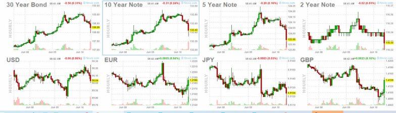 10-junio-bonos-y-forex% - Esperamos apertura plani-roja en EEUU