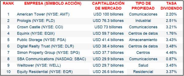 10-reits-mas-capitalizados% - El reit un sector que va a aguantar bien la inflación