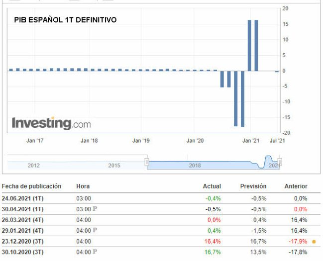 14-JUNIO-PIB-ESPANOL-DEFINITIVO% - La sustancial diferencia entre el crecimiento de EEUU y España