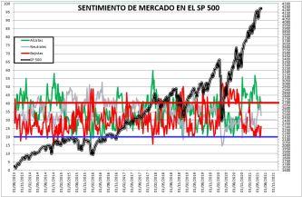 2021-06-17-14_08_07-SENTIMIENTO-DE-MERCADO-SP-500-Excel% - SENTIMIENTO DE MERCADO 16/06/2021