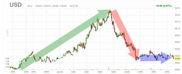 4-junio-dolar% - Estaba muy claro, la FED tiene que empezar a drenar sus cargados balances de activos
