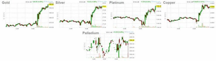 4-junio-metales% - Reacciones de activos tras el dato empleo USA