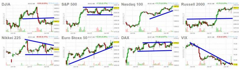 8-junio-apertura-usa% - Lo único que baja es la volatilidad
