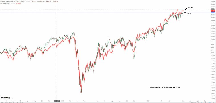 DAX-VS-DOW-2-JUNIO-2021% - ¿Es el Dax un ETF indexado al Dow Jones?