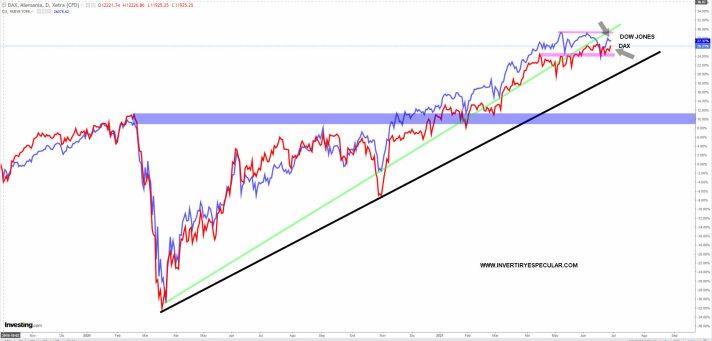 DAX-VS-DOW-29-JUNIO-2021% - ¿Dax un ETF indexado al Dow?