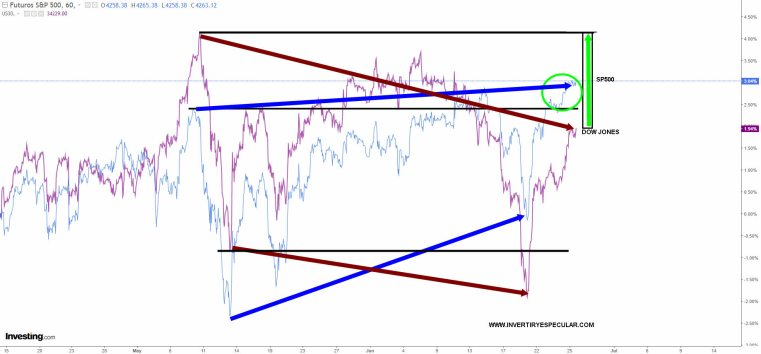 DOW-JONES-VS-SP-25-JUNIO-2021% - Más anomalías : SP500 vs DOW JONES