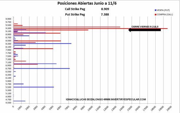 MEFF-14-JUNIO-2021% - Esta semana le pueden permitir al Ibex cerrar en 9400