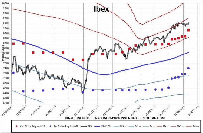 MEFF-2-14-JUNIO-2021% - Esta semana le pueden permitir al Ibex cerrar en 9400