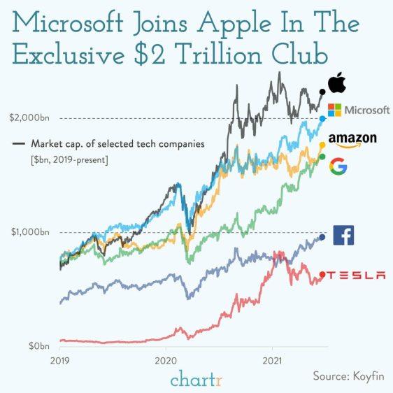 MICROSOFT-BILLONARIA% - Microsoft se une a Apple en el club de los bi-billonarios