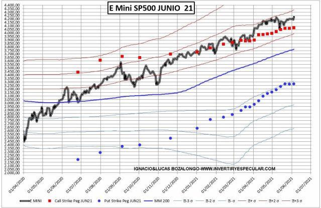 OPCIONES-SP1-8-JUNIO-2021% - El mercado de opciones avisa de que en RV EEUU puede llegar una tormenta de volatilidad