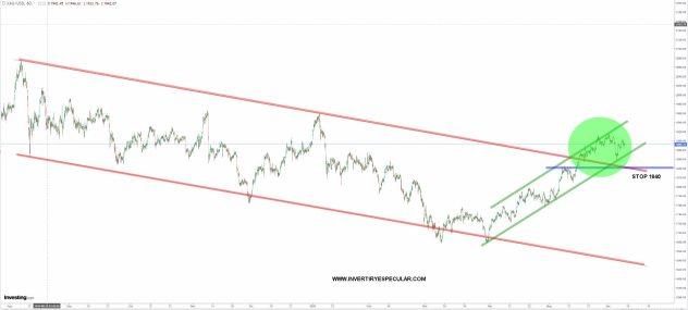 ORO-9-JUNIO-2021% - El oro debiera estar en subida libre