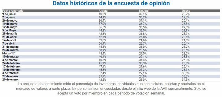 SENTIMIENTO-DE-MERCADO-10-JUNIO-2021% - Encuesta de sentimiento no delata nada nuevo