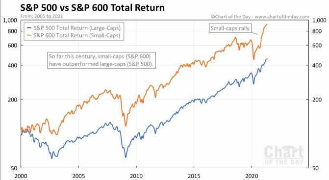 SP500-VS-600% - ¿Son las acciones de alta o baja capitalización una mejor inversión?