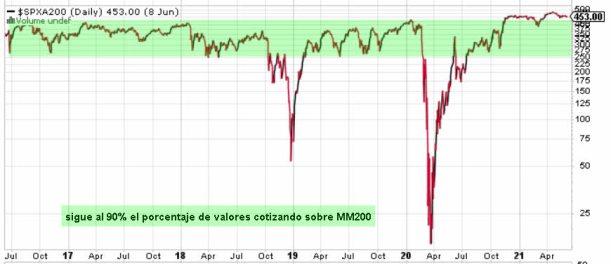 VALORES-SOBRE-MM200-10-JUNIO-2021% - El sentimiento de mercado sigue muy soseras