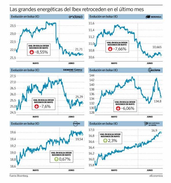 afeccion-electricas% - El desastre eléctrico español no lo entienden ni en la UE