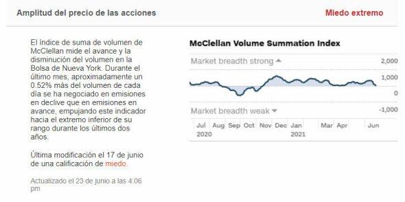 amplitud-24-junio-2021% - Seguimos con la divergencia bajista precio vs sentimiento de mercado a cuestas