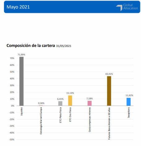cartera-bononato-7-junio-2021% - Cartera Bononato a cierre de mayo