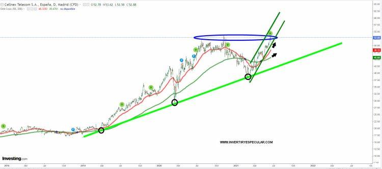 cellnex-18-junio-2021% - ¿Subida libre inminente en Cellnex?