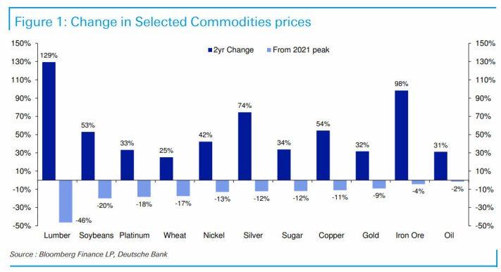 commodities-paradoja% - La paradoja de las commodities
