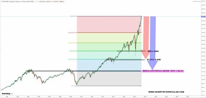 correccion-estructural-sp500-3-junio-2021% - Diferenciando una corrección técnica de una estructural en el SP500