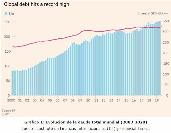 deuda-global-junio-2021% - La deuda es un problema global no regional