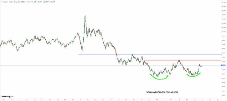 dolar-29-junio-2021% - El Oro nos está pintando la cara