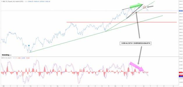 ibex-4-junio-2020% - El Ibex pierde fuerza