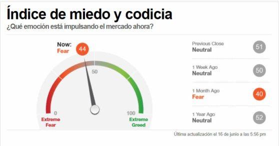 indicador-miedo-17-junio-2021% - Indicadores de sentimiento y acompañamiento tendencial a cierre del 16 de junio