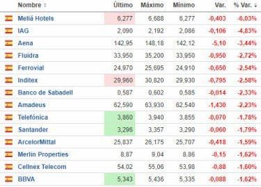 mas-caen-ibex-28-junio-2021% - El Ibex vuelve a las andadas