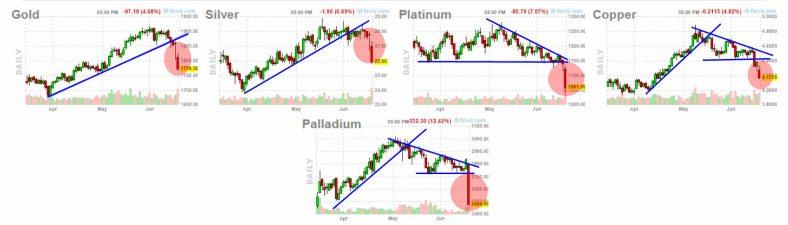 metales-18-junio-2021% - Anómalo comportamiento bajista  del Oro  en momentos de inflación incontrolada