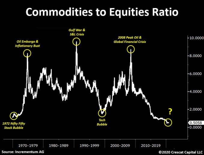 ratio-acciones-materias-primas% - Las commodities  irán a más