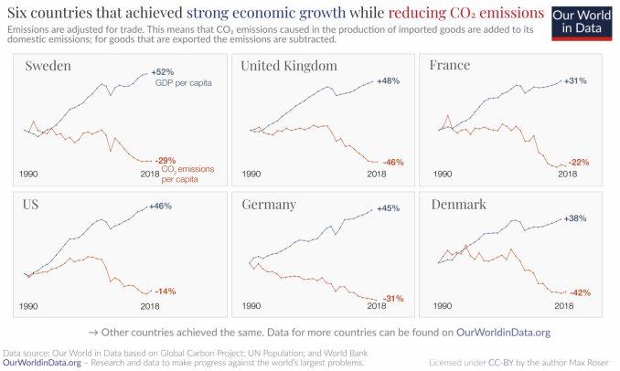 reduccion-de-co2% - Estamos en el buen camino para descarbonizar y evitarle  un desastre climático al planeta