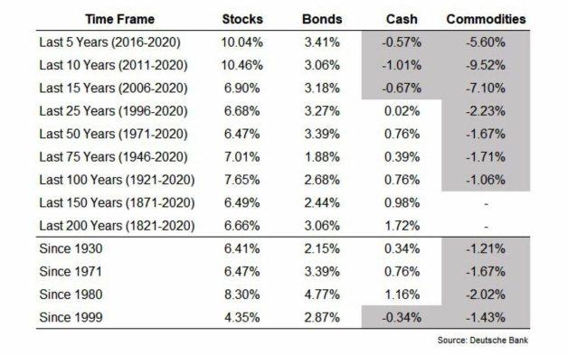 rentabilidades-anualizadas-del-mercado-americano% - Cuadro de rentabilidades anualizadas en términos reales para  imprimir