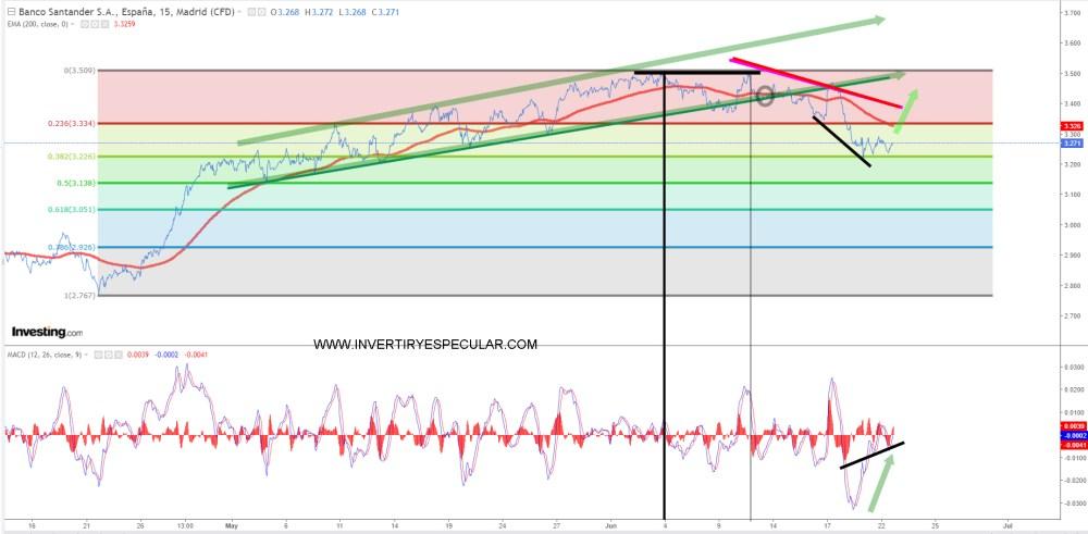 santander-22-junio-2021% - Santander en 15 minutos