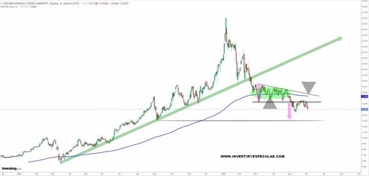 solaria-3-juno-2021% - Solaria y Siemens Gamesa confirman nuestros temores con ellas