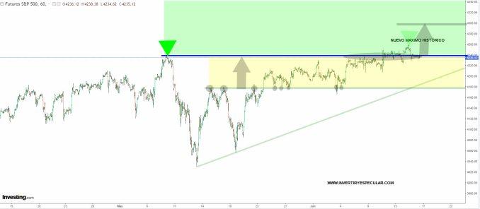"""sp500-16-junio-2021% - Cero volatilidad o  miedo """"a priori"""" a  lo que pueda decir la FED"""