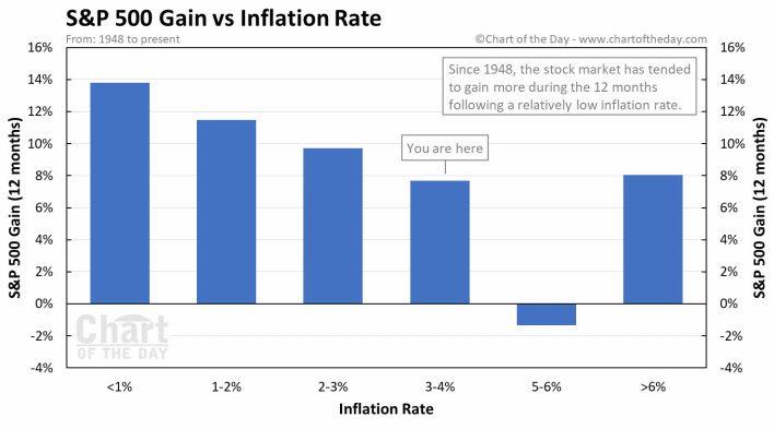 sp500-rentabilidad-vs-ipc% - Rentabilidad del SP500 según ratio de  inflación