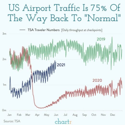 trafico-aereo-tsa% - Al volumen del  tráfico aéreo de los EEUU le falta un 25% para volver a la normalidad