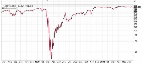 valores-sobre-mm200-17-junio-2021% - Indicadores de sentimiento y acompañamiento tendencial a cierre del 16 de junio